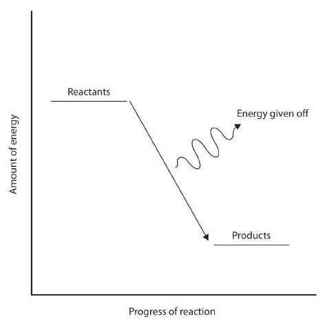 Bond Energies Chemistry Libretexts