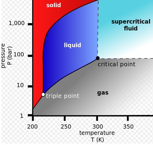 Gas At Room Temperature And Pressure