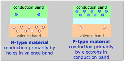 N and P type materials