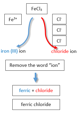 FeCl3 is named as ferric chloride.