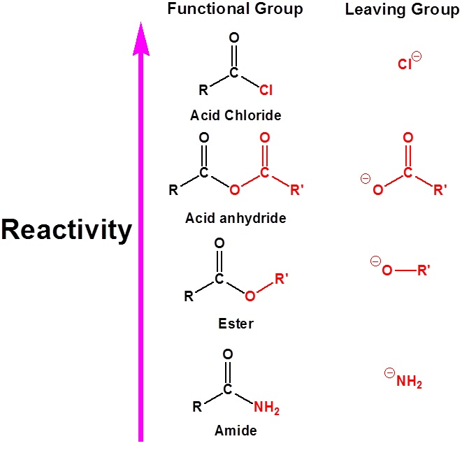 11 6 Relative Reactivities Of Carboxylic Acids And
