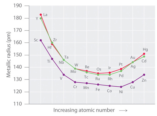 The graph of metallic radius vs increasing atomic number produces a slightly parabolic curve that has its minimum values in osmium, nickel and rhodium. While the metallic radius does increase after this minimum, it still has a lower than the radius of the first few transition metals in its period.