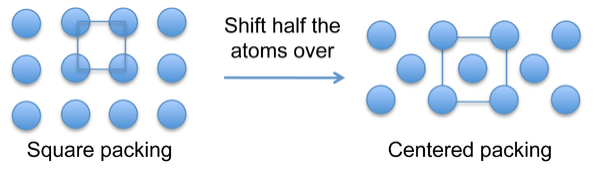 On left: Three rows of four atoms with 4 connected showing square packing. On right: Half of the atoms shift so the middle row only has three atoms. An atom is now inside the connected atoms showing centered packaging.