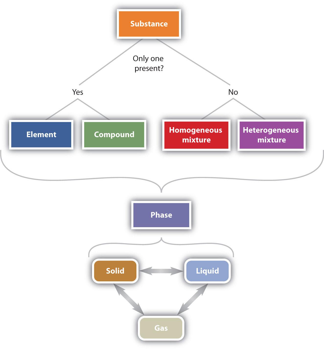 13 classification of matter chemistry libretexts problems urtaz Choice Image