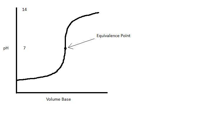 pH curve.jpg