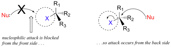 Nucleophilic attack is blocked from the front side so attack occurs from the back side.