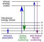 Unit 3: Vibrational Spectroscopy