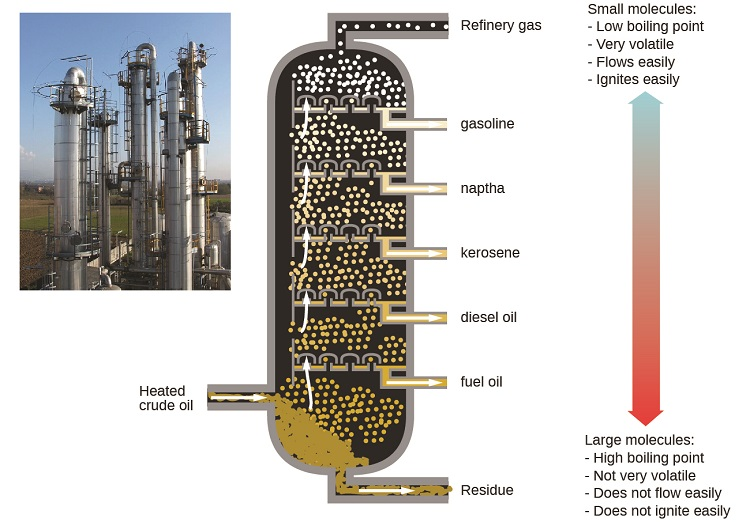 """This figure contains a photo of a refinery, showing large columnar structures. A diagram of a fractional distillation column used in separating crude oil is also shown. Near the bottom of the column, an arrow pointing into the column shows a point of entry for heated crude oil. The column contains several layers at which different components are removed. At the very bottom, residue materials are removed as indicated by an arrow out of the column. At each successive level, different materials are removed proceeding from the bottom to the top of the column. The materials are fuel oil, followed by diesel oil, kerosene, naptha, gasoline, and refinery gas at the very top. To the right of the column diagram, a double sided arrow is shown that is blue at the top and gradually changes color to red moving downward. The blue top of the arrow is labeled, """"small molecules: low boiling point, very volatile, flows easily, ignites easily."""" The red bottom of the arrow is labeled, """"large molecules: high boiling point, not very volatile, does not flow easily, does not ignite easily."""""""
