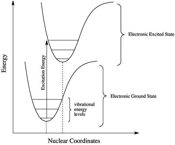 14 4 Electronic Spectroscopy Chemistry Libretexts