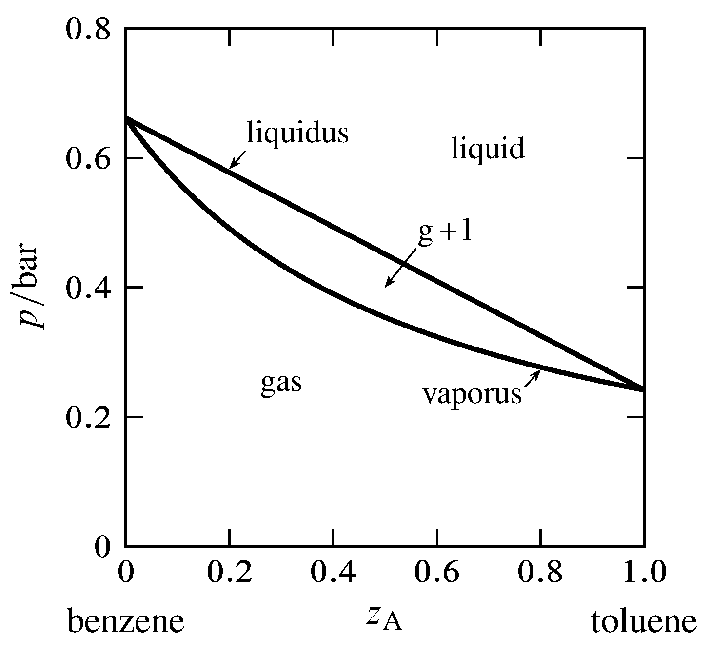 241 partial molar quantities in solutions chemistry libretexts figure 2411 an ideal ideal phase diagram for the binary system of toluene a and benzene b the curves are calculated from equations pooptronica
