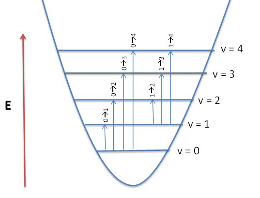 Combination Bands, Overtones and Fermi Resonances