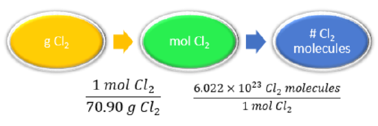 The conversion factors are 1 mole Cl2 over 70.90 grams Cl2, and 6.022 times 10^23 Cl2 molecules over 1 mole Cl2.