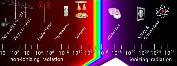 OSHA_radiation_spectrum.jpg