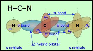 dot diagram for cyanide 9 7 the hybrid orbital model ii chemistry libretexts  9 7 the hybrid orbital model ii chemistry libretexts
