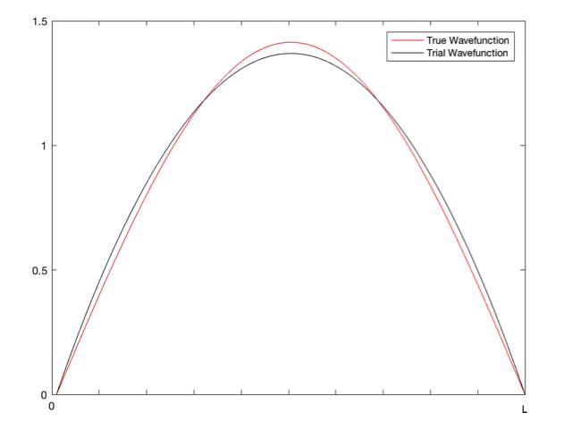 Variational Method
